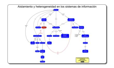 AislamientoHeterogeneidadDeLosSistemasDeInformacion-MapaConceptual-portada