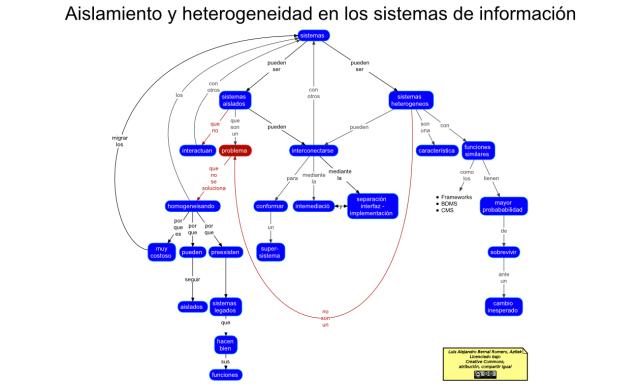 Aislamiento y Heterogeneidad de los Sistemas de Informacion - MapaConceptual (PNG)