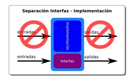 Separacion_InterfazImplementacion-portada