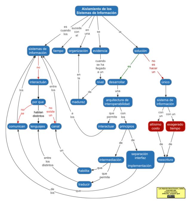 Mapa conceptual del aislamiento de los sistemas de información PNG