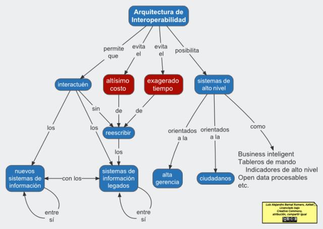 Ventajas de una Arquitectura de Interoperabilidad, en PNG