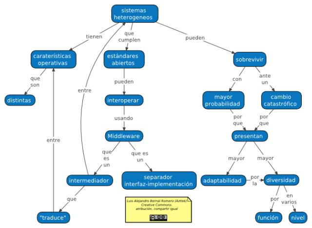 Mapa conceptual de la heterogeneidad de los sistemas