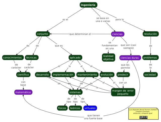 Mapa conceptual de la Ingeniería